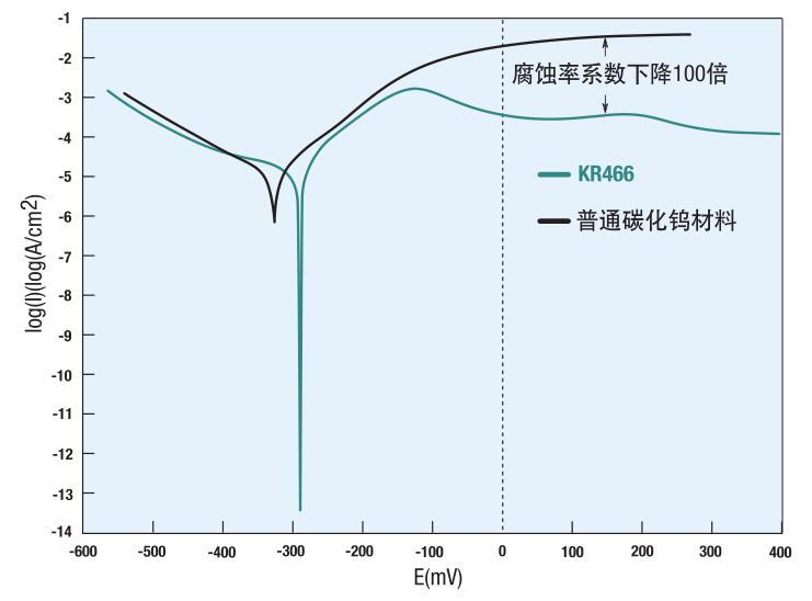 肯纳钨钢板材动电位腐蚀性测试